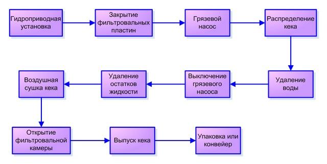 Схема работы фильтр-пресса.