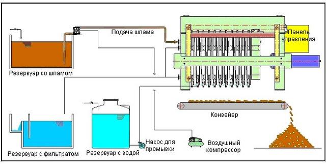 Схема технологического процесса.
